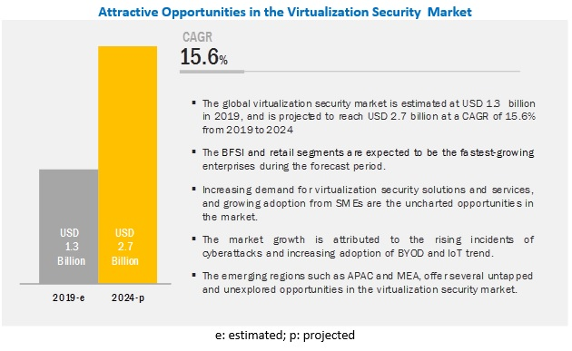 Virtualization Security Market