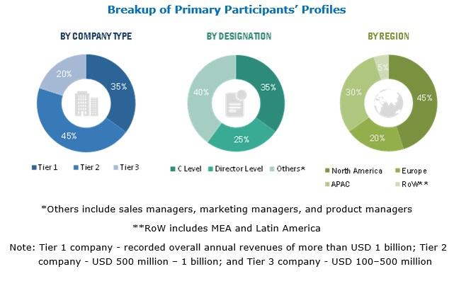 Virtualization Security Market