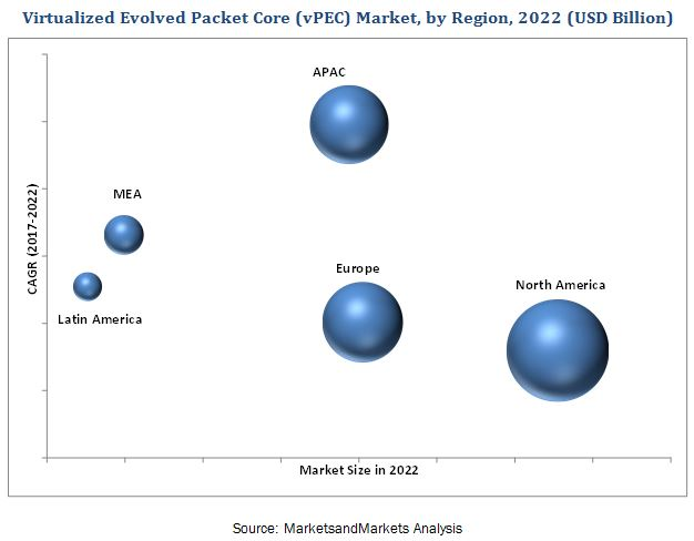 Virtualized Evolved Packet Core (vEPC) Market