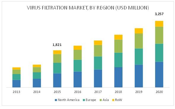 Virus Filtration Market - By Region 2020