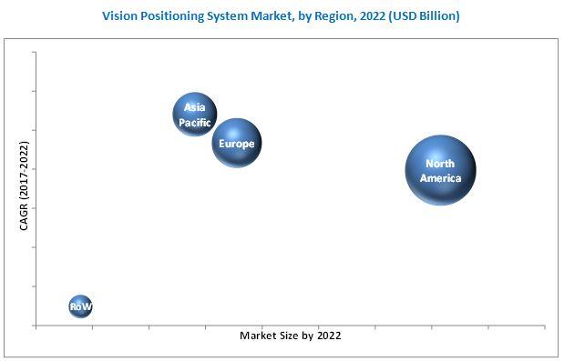 Vision Positioning System Market