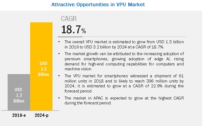 Vision Processing Unit Market