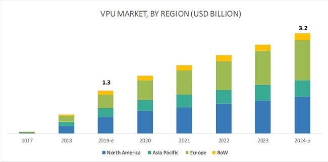 Vision Processing Unit Market