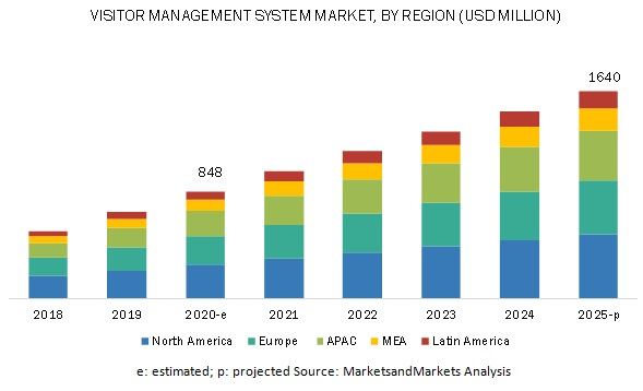 Visitor Management System Market