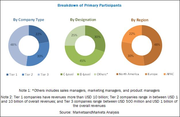 Visual Analytics Market