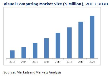 Visual Computing Market