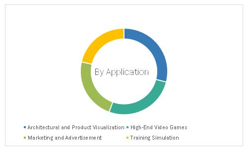 Visualization and 3D Rendering Software Market