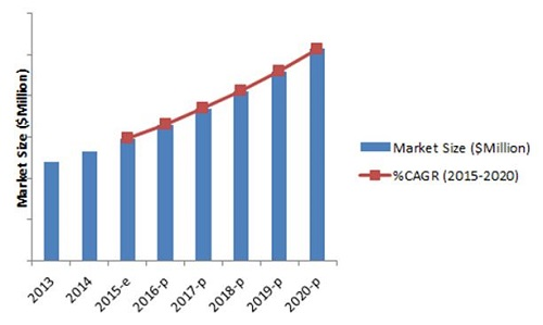 Vitamin D Market By Analog Application Region 2020