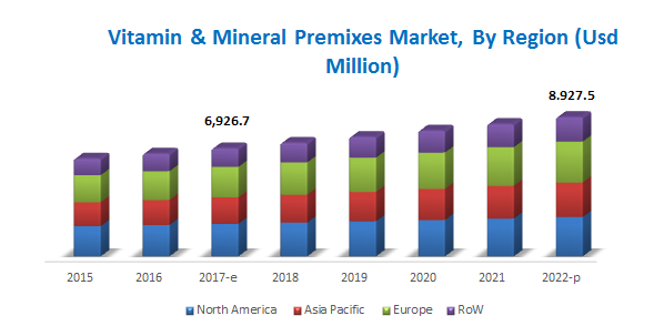 Vitamin & Mineral Premixes Market by Region