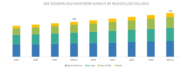 VOC Sensors and Monitors Market