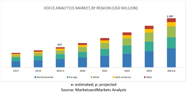 Voice Analytics Market