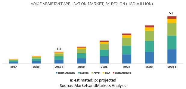 Voice Assistant Application Market