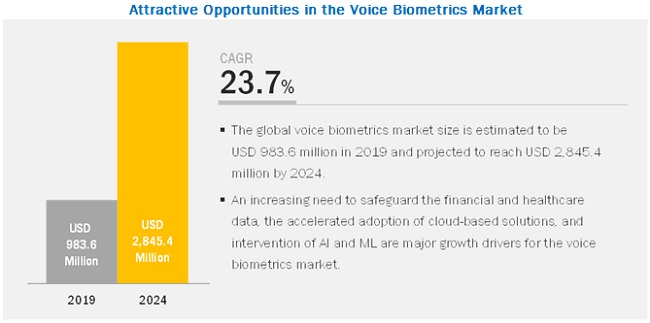 Voice Biometrics Market By Application Software Services 2024 Marketsandmarkets