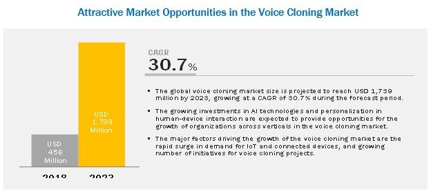 Voice Cloning Market