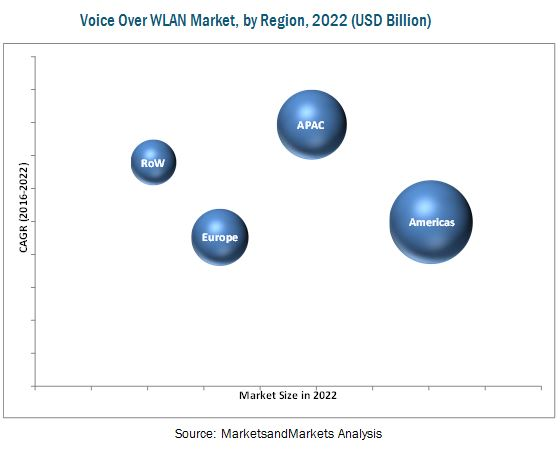 Voice over Wireless LAN (VoWLAN) Market