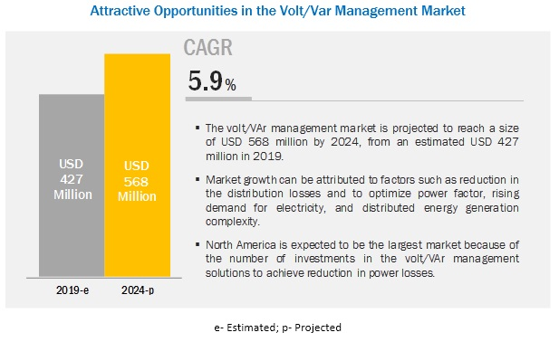 Volt/VAr Management Market