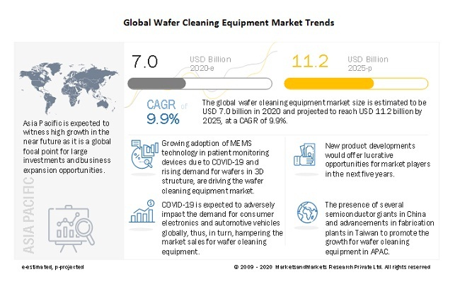 Wafer Cleaning Equipment Market Trends