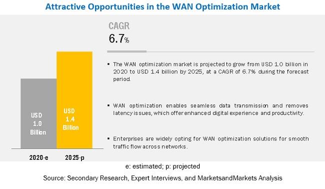 WAN Optimization Market