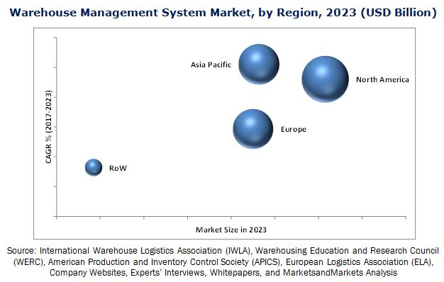 Warehouse Management System Market