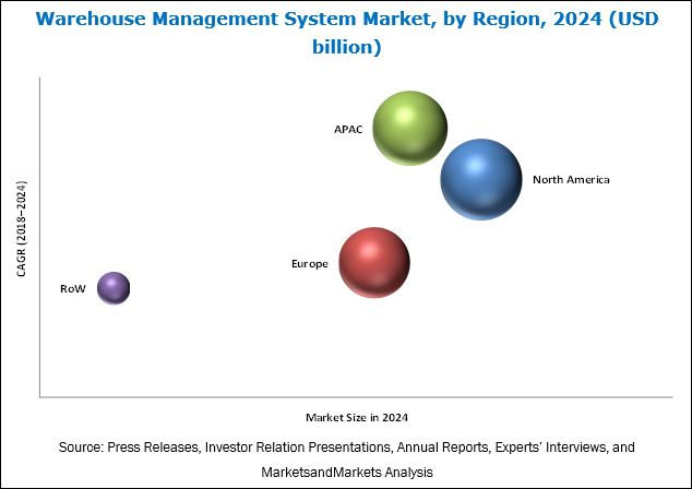 Warehouse Management System Market by Offering & Deployment - Global