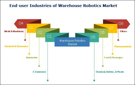Warehouse Robotics Market