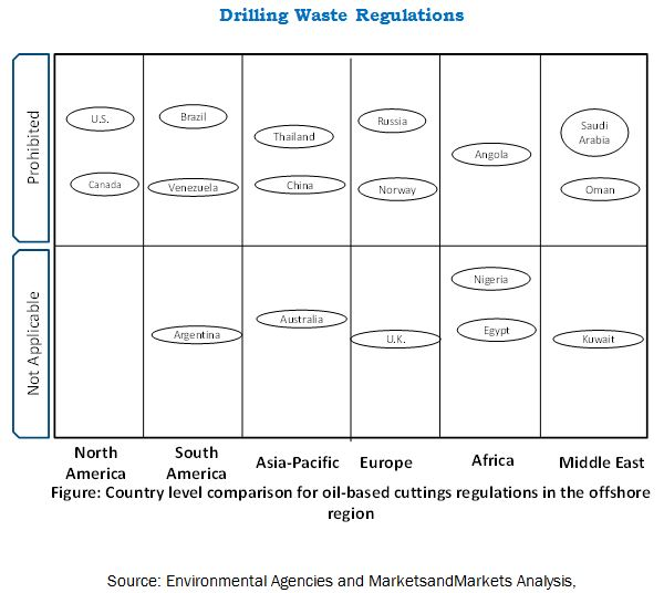 Waste Disposal Regulations for Drilling Mud & Cuttings