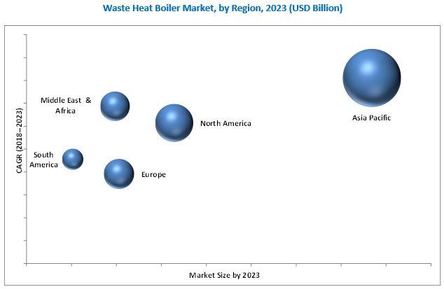 Waste Heat Boiler Market