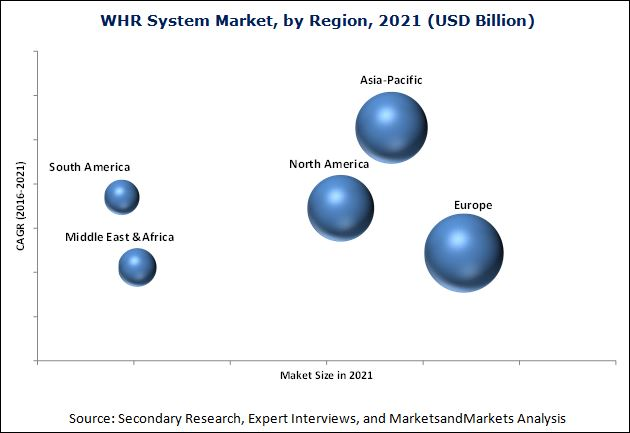 Waste Heat Recovery System Market