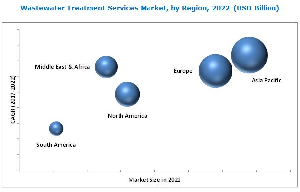 Wastewater Treatment Services Market
