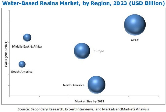 Water-based Resins Market