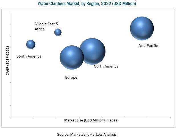 Water Clarifiers Market