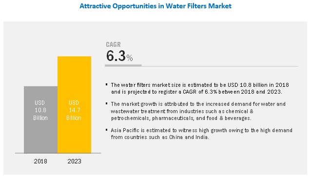 Water Filters Market by Media Type (Single & Dual Phase, Multimedia, Cartridge), End-Use Industry (Municipal, Industrial (Oil & Gas, Chemicals & Petrochemicals, Food & Beverages, and Pharmaceuticals)), and Region - Global Forecast to 2023