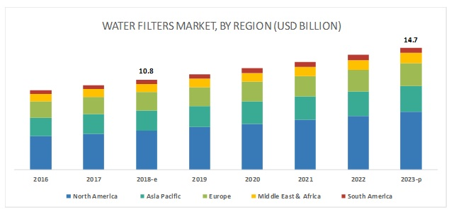 Water Filters Market