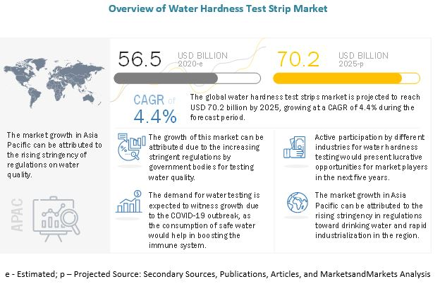 Water Hardness Test Strip Market