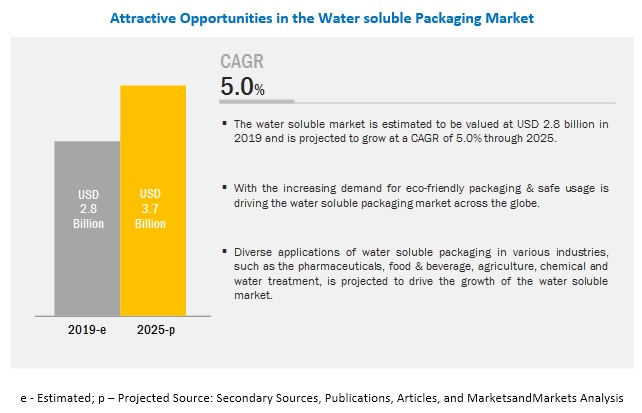 Water soluble Packaging Market