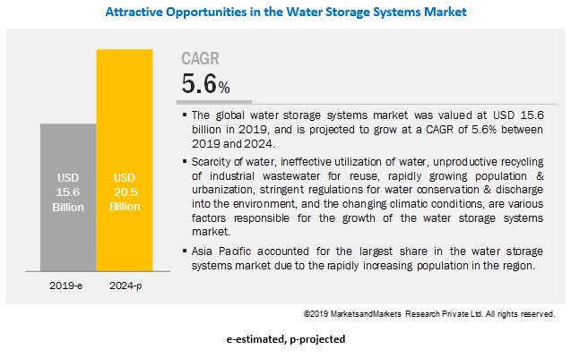 Water Storage Systems Market