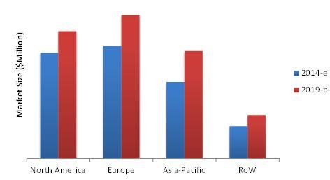 Water Testing & Analysis Market