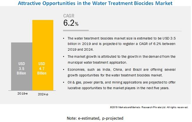 Water Treatment Biocides Market