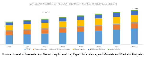 Water Treatment Equipment Market