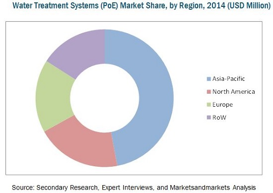water treatment systems market point of entry by