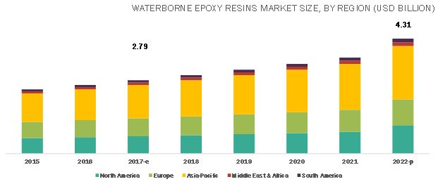 Epoxy Resin Market