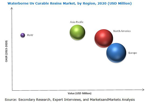 Waterborne UV Curable Resins Market