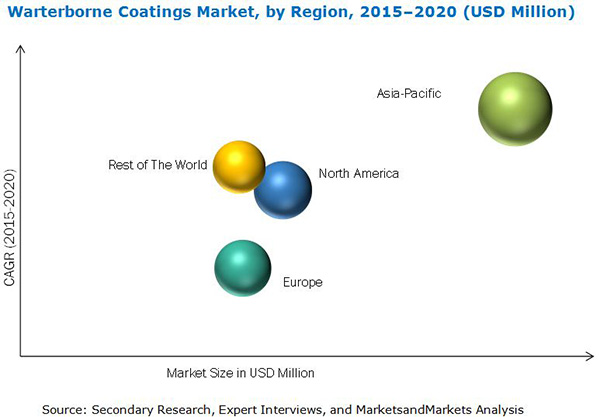 Waterborne Coatings Market By Resin Application Amp By
