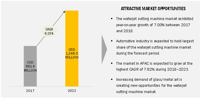 Waterjet Cutting Machine Market