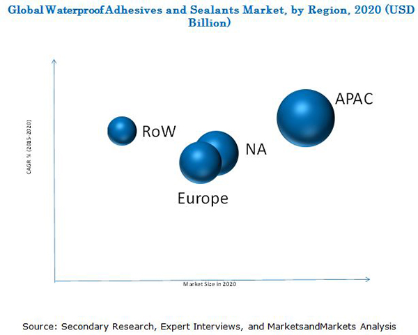 Waterproof Adhesives and Sealants Market