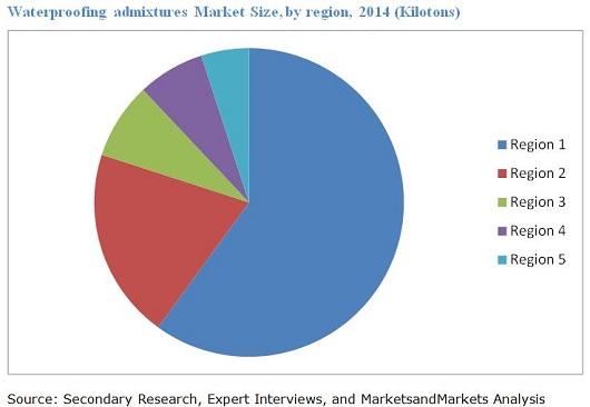 Waterproofing Admixtures Market