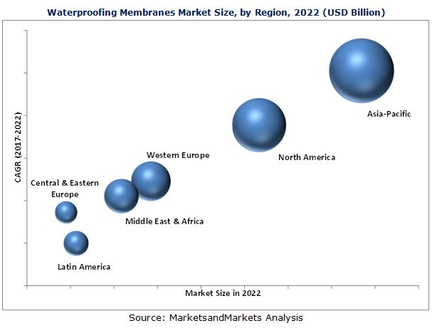 Waterproofing Membranes Market by Raw Material Type, Type
