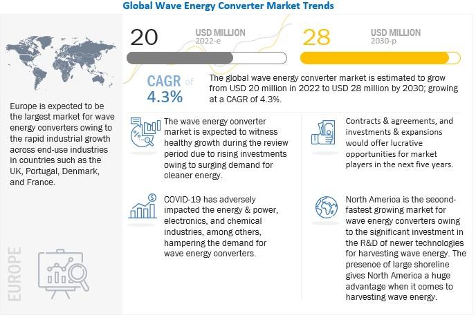 Wave Energy Market