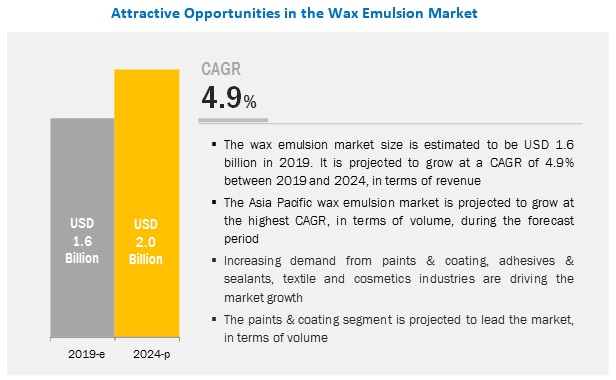 Wax Emulsion Market