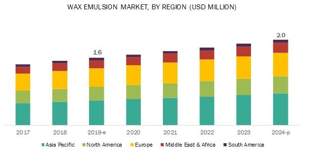 Wax Emulsion Market